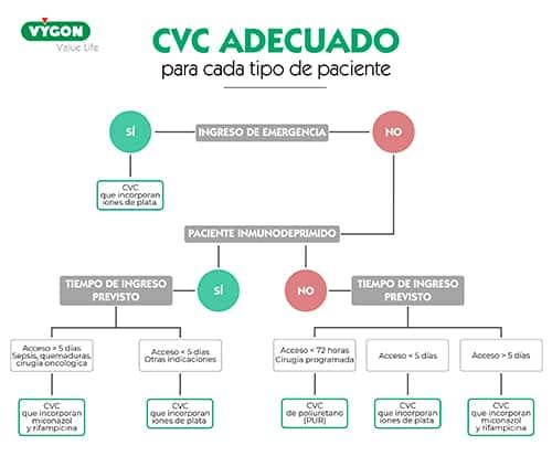 CVC adaptado a cada paciente