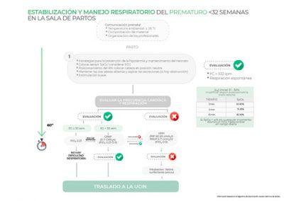 Estabilización y manejo respiratorio del prematuro