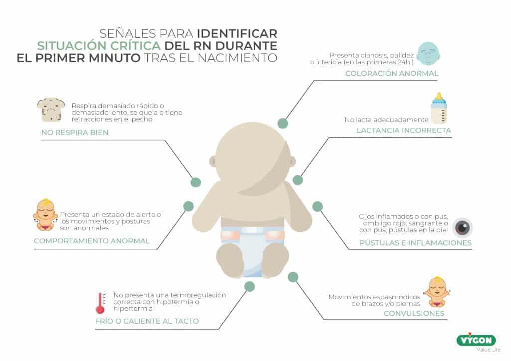 Señales para identificar situación crítica del RN durante el primer minuto tras el nacimiento