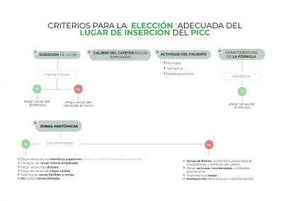 Diagrama de elección de la zona de inserción del PICC en neonatos