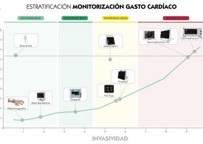Estratificación monitorización del gasto cardíaco